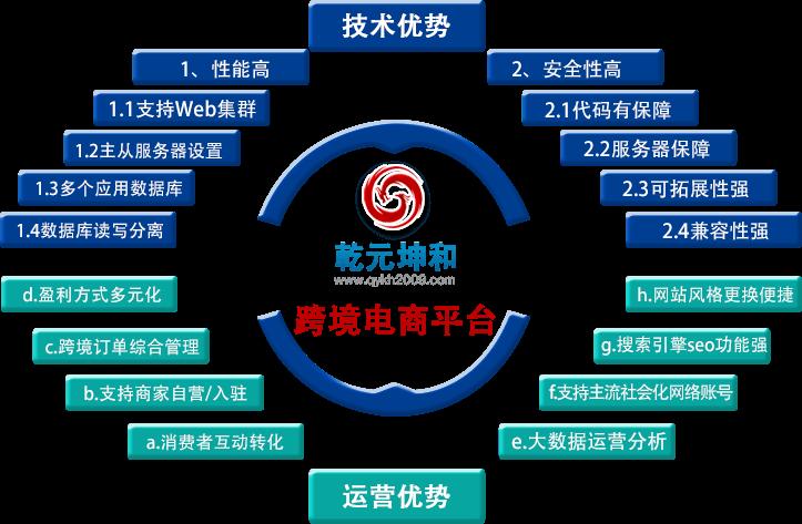 跨境电商|跨境电商平台|跨境电商网站-乾元坤和官网