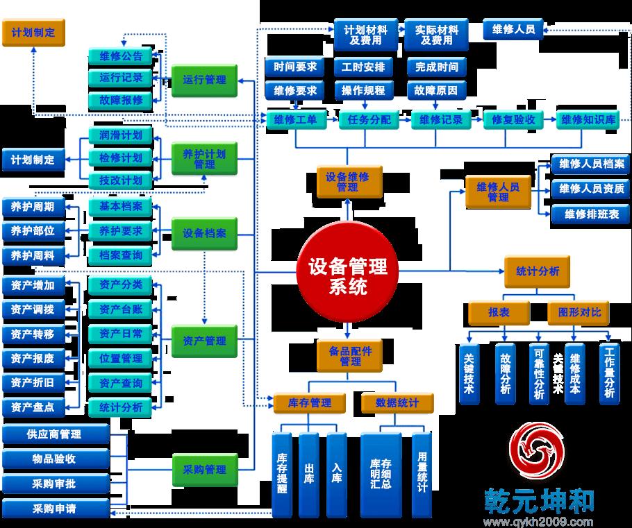 设备管理系统的业务流程