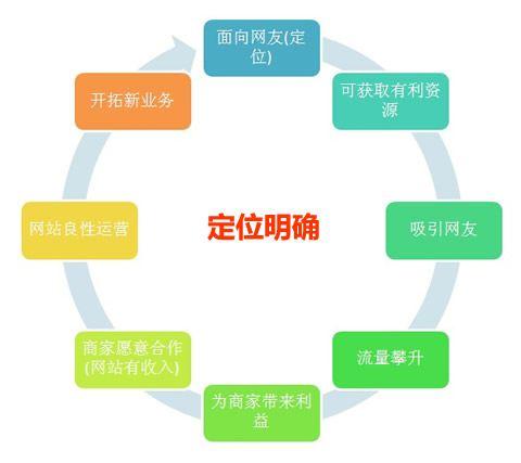 网站建设运营图