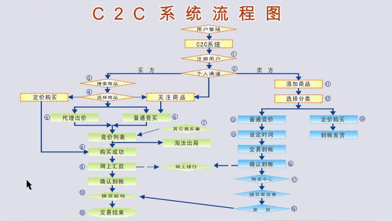 c2c系统流程图