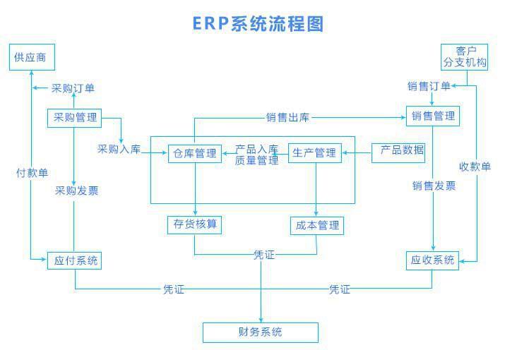 erp系统设计