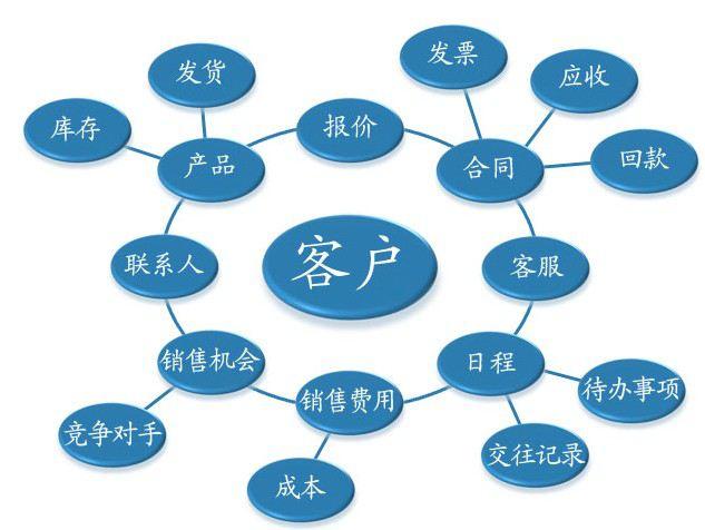 (图示:CRM客户管理系统功能网络)
