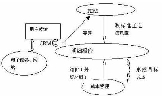(图示:CRM客户管理系统功能流程图)