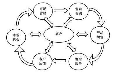 (图示:CRM客户管理系统服务范围关系图)