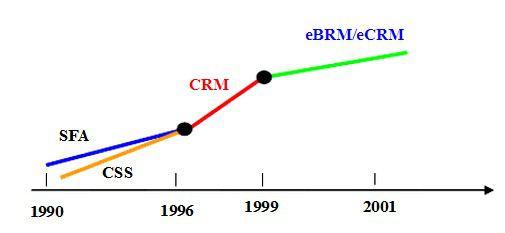 (图示:CRM客户管理系统发展1990-2001)