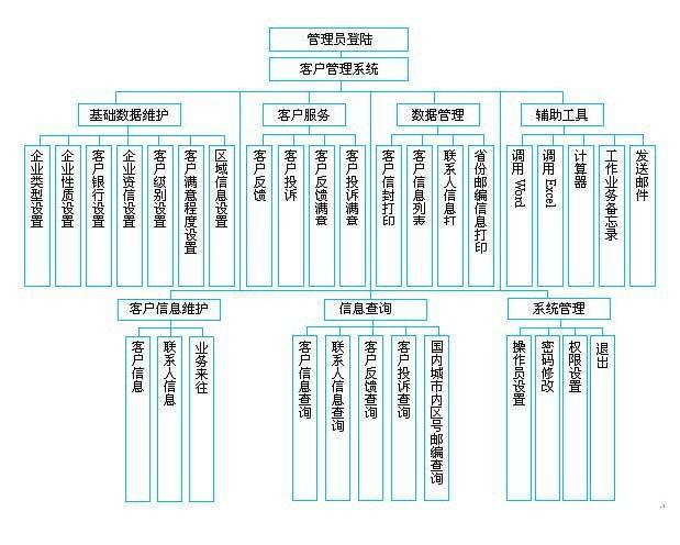 (图示:CRM客户管理系统流程设计)