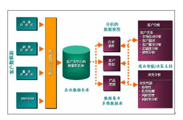 (图示:CRM客户管理系统功能设计)