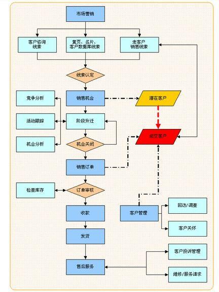 (图示:CRM客户管理系统流程图)