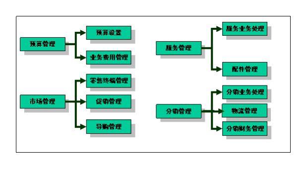 (图示:CRM客户管理系统流程图2)