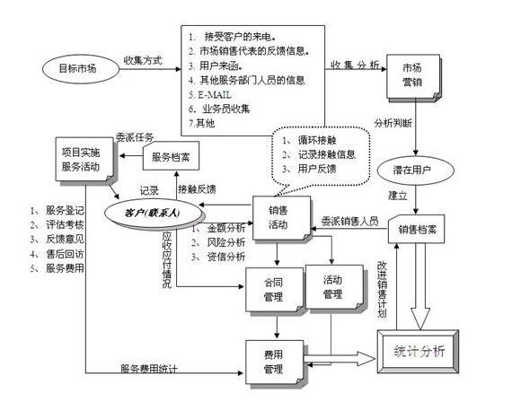 (CRM客户管理系统流程图3)
