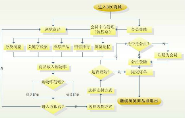 b2c电子商务网站解决方案