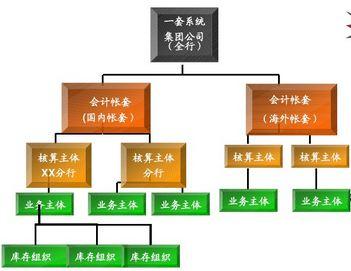 总账系统的功能结构图