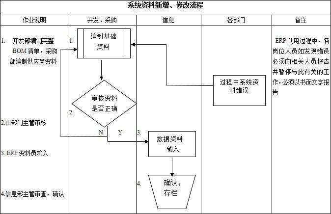 看到这里您是不是觉得还是没有头绪呢?就好像是在大海里面捞针,ERP系统操作还有很多流程比如销售报价流程、销售、订单流程、采购订单流程、采购询价流程等等,不是几页纸就能阐述得了。 想更多了解ERP系统操作具体细节,可以咨询乾元坤和的软件专家王经理。北京乾元坤和科技是一家开发企业,建立了自己的研发实验室,研究世界上最先进的软件技术,运用到软件开发中去,为政府和企业提供电子政务系统和企业管理系统,让政府提高工作效率,减少成本,给社会提供高效,便捷的服务,为建设智慧城市做贡献。
