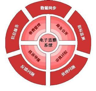 工作分析的步骤是什么