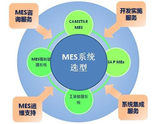 为了防止出现信息孤岛问题,mes软件产品不仅在功能上要满足企业现在