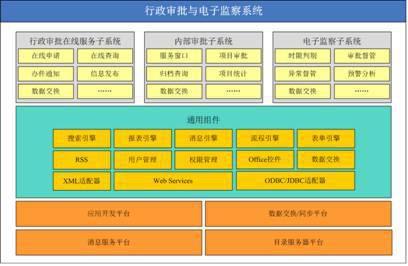行政许可内容知识树结构框架