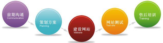 宣传型网站建设需求