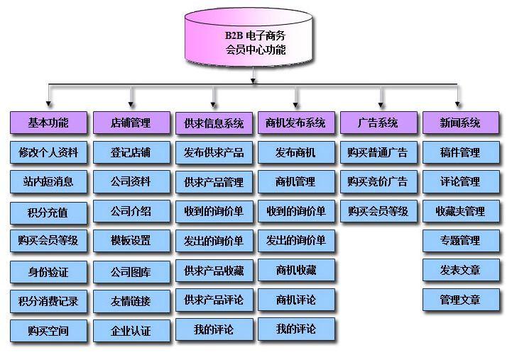 B2B电子商务网站功能图表