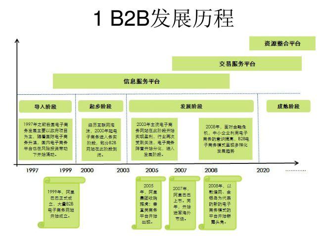 B2B电子商务发展历程