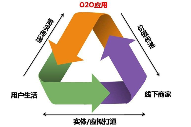 O2O模式网站介绍