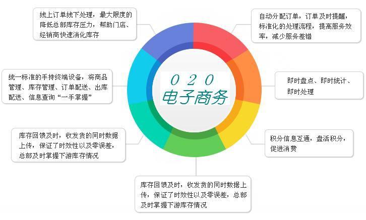 O2O模式网站的优势