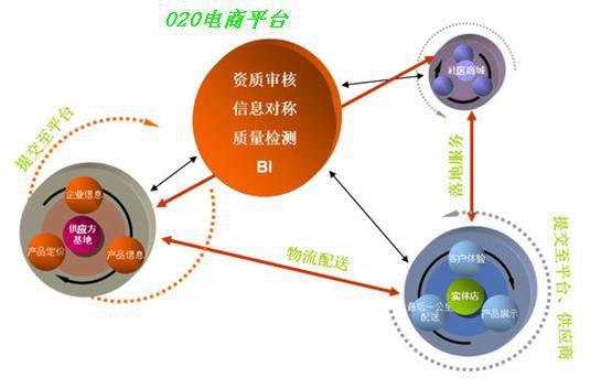 O2O模式网站的发展