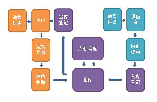 超市进销存管理系统流程图