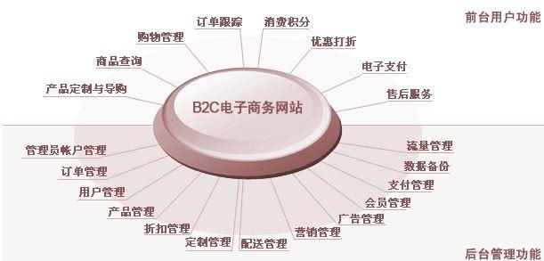 B2C电子商务网站建设
