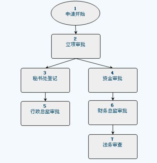 公文 单位组织结构