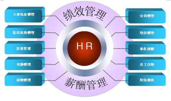因此很多企业已经开始着手应用hr软件来提升企业的竞争优势.