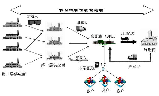 供应链物流管理的内容 结构及模式介绍