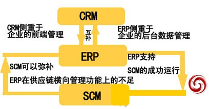 供应链管理的发展