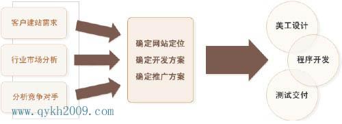 大型网站建设策划步骤