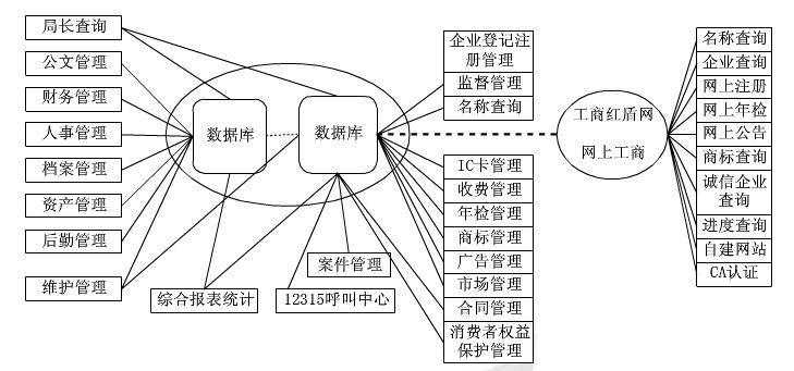 工商行政管理系统解决方案