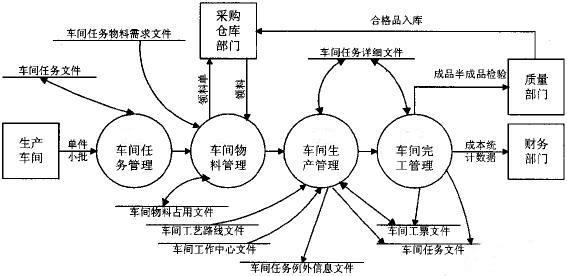 车间管理系统网络图