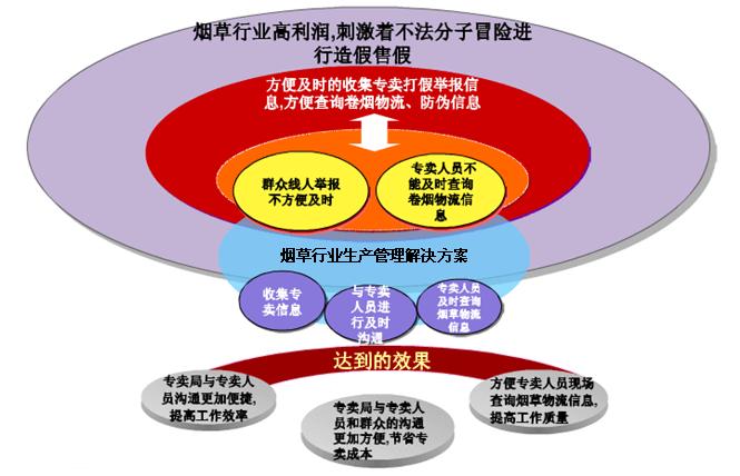 中国烟草行业面临的挑战与机遇