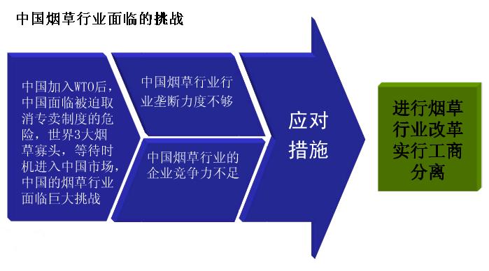 中国烟草行业面临的挑战