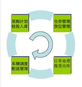 """烟草行业生产管理解决方案——""""物流""""管理"""