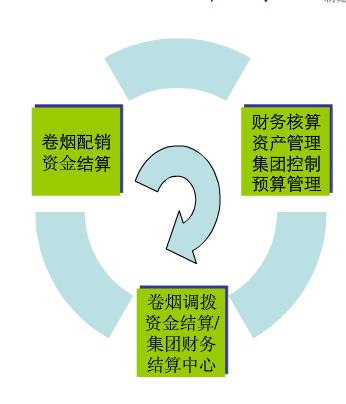 """烟草行业生产管理解决方案——""""资金流"""" 管理"""