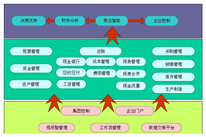 乾元坤和烟草行业生产管理解决方案应用框架