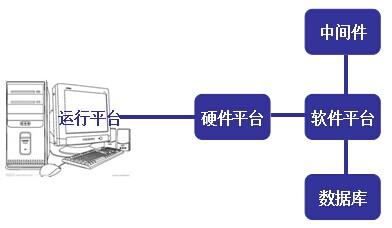 电子商务结构图