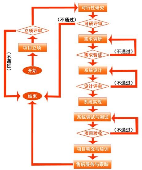成本管理系统业务流程
