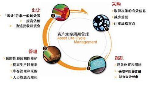 设备资产全生命周期管理