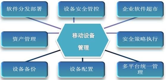 移动设备管理系统 深圳蚂蚁网络网站建设