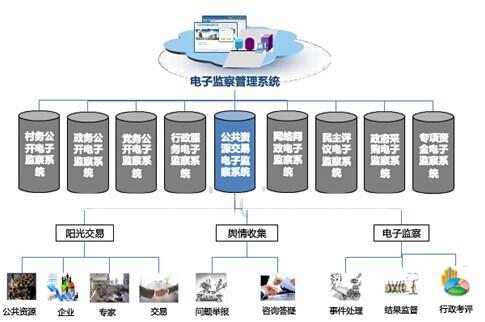 公共资源交易电子监察系统
