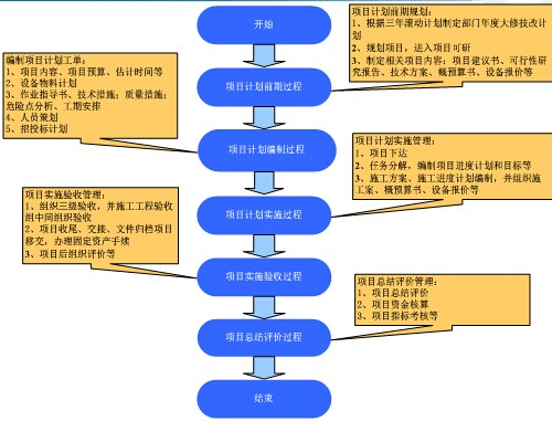 项目管理流程