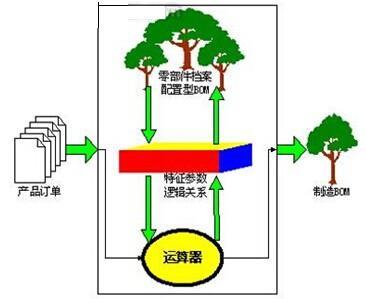 产品配置器功能图