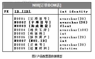 产品配置器数据模型