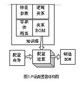 产品配置器结构图