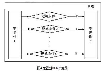 配置型BOM示意图